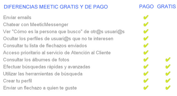 Meetic-gratis-vs-Meetic-de-pago