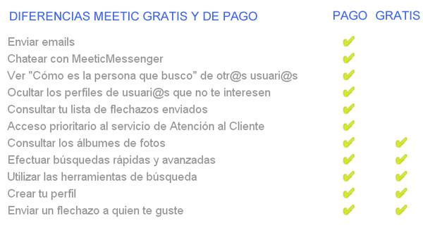 Meetic-gratis-vs-Meetic-de-pago